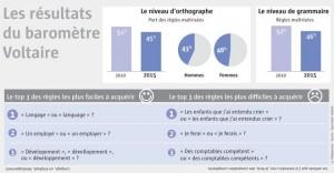 orthographe-de-serieuses-lacunes_2398119_660x343